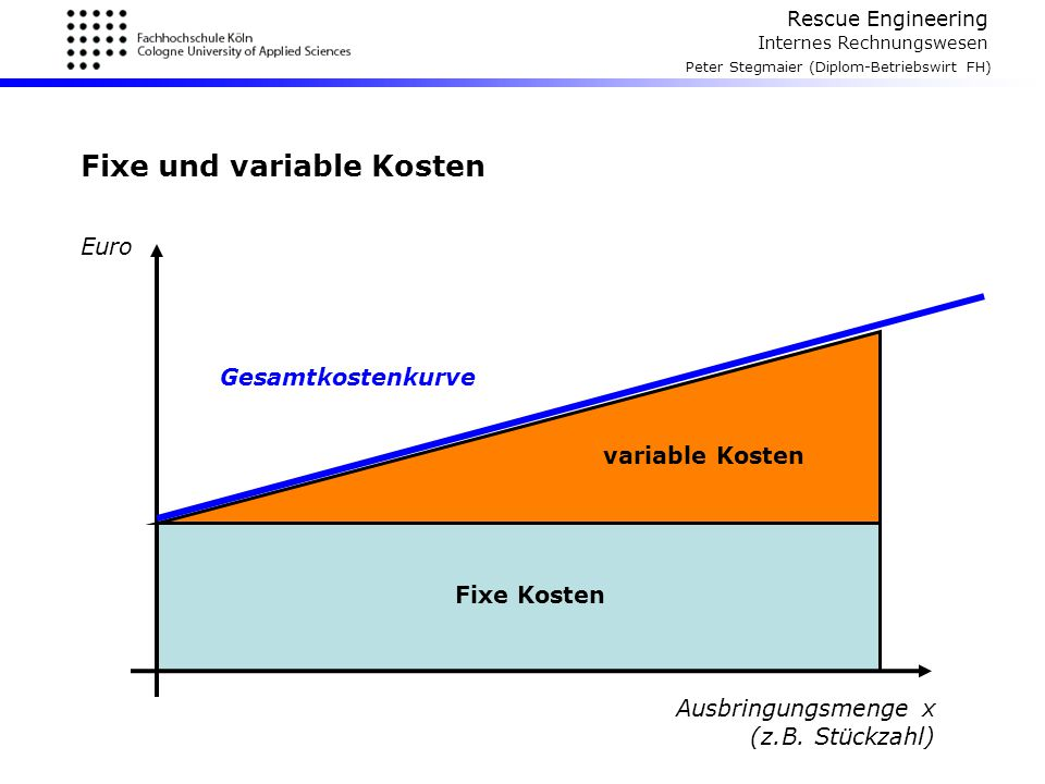 Rescue Engineering Internes Rechnungswesen Peter Stegmaier (Diplom-Betriebswirt FH) Fixe und variable Kosten Ausbringungsmenge x (z.B. Stückzahl) Euro