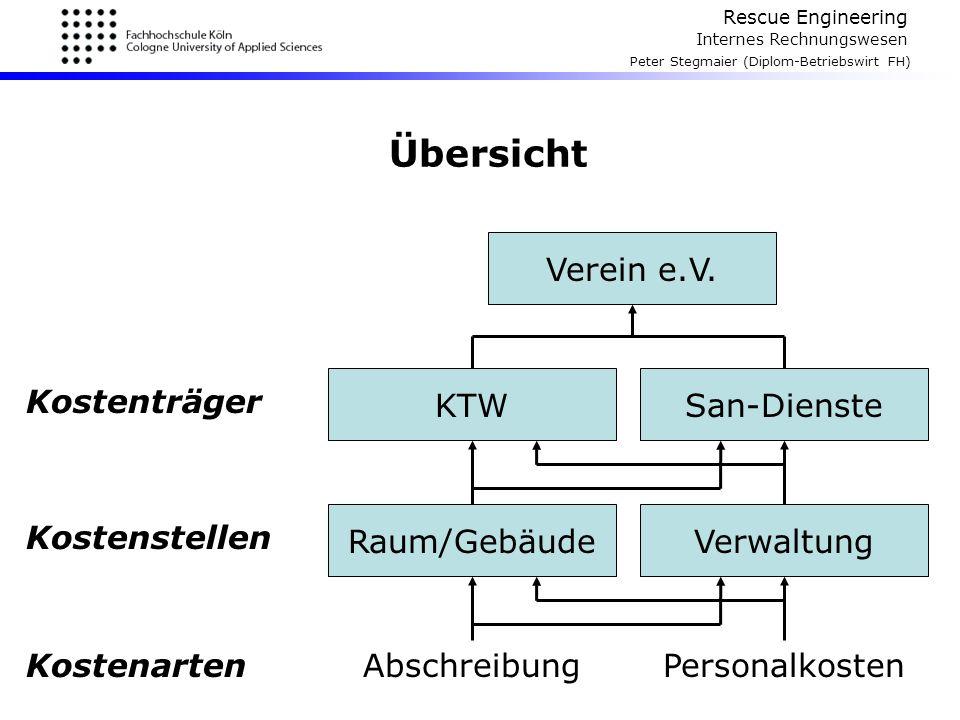 Rescue Engineering Internes Rechnungswesen Peter Stegmaier (Diplom-Betriebswirt FH) Übersicht Raum/Gebäude KTW Verein e.V. San-Dienste Verwaltung Kost