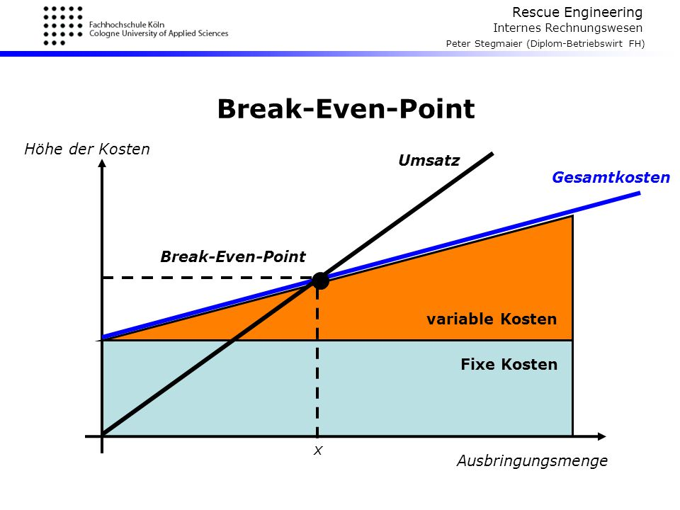 Rescue Engineering Internes Rechnungswesen Peter Stegmaier (Diplom-Betriebswirt FH) Break-Even-Point Ausbringungsmenge Höhe der Kosten Fixe Kosten var