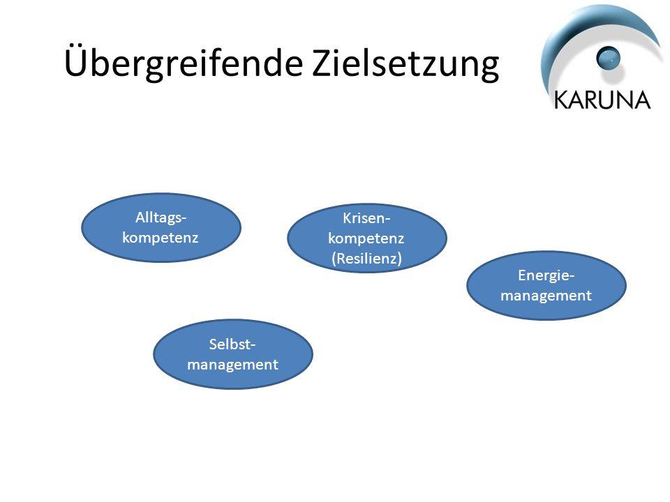 Übergreifende Zielsetzung Alltags- kompetenz Selbst- management Krisen- kompetenz (Resilienz) Energie- management
