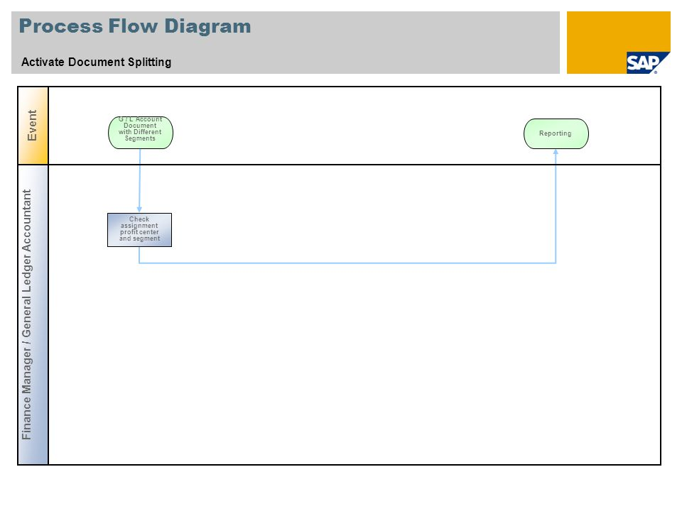 Process Flow Diagram Activate Document Splitting Event G / L Account Document with Different Segments Finance Manager / General Ledger Accountant Chec