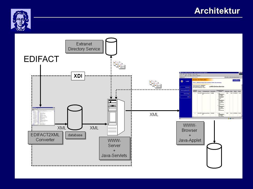 Architektur WWW- Browser + Java-Applet WWW- Browser + Java-Applet WWW- Server + Java-Servlets WWW- Server + Java-Servlets database XDI XML EDIFACT EDIFACT2XML Converter EDIFACT2XML Converter XML Extranet Directory Service