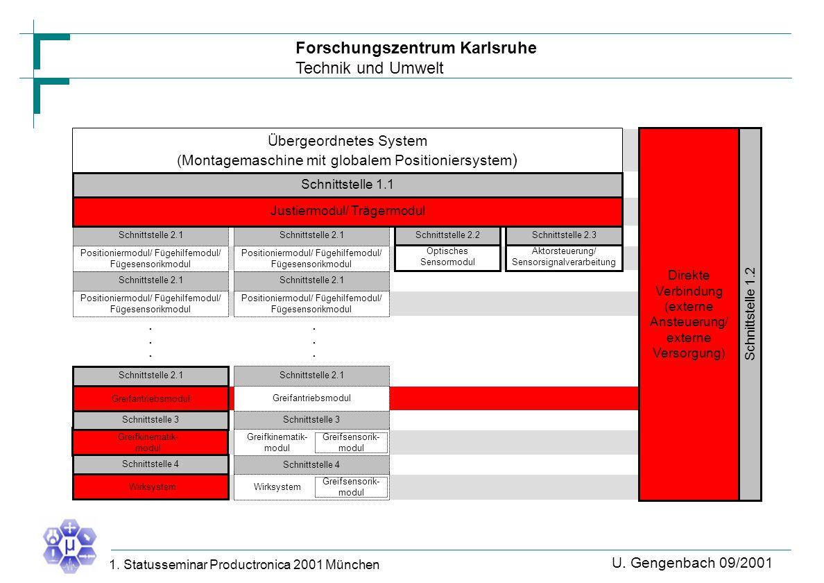 Forschungszentrum Karlsruhe Technik und Umwelt U. Gengenbach 09/2001 1. Statusseminar Productronica 2001 München Übergeordnetes System (Montagemaschin