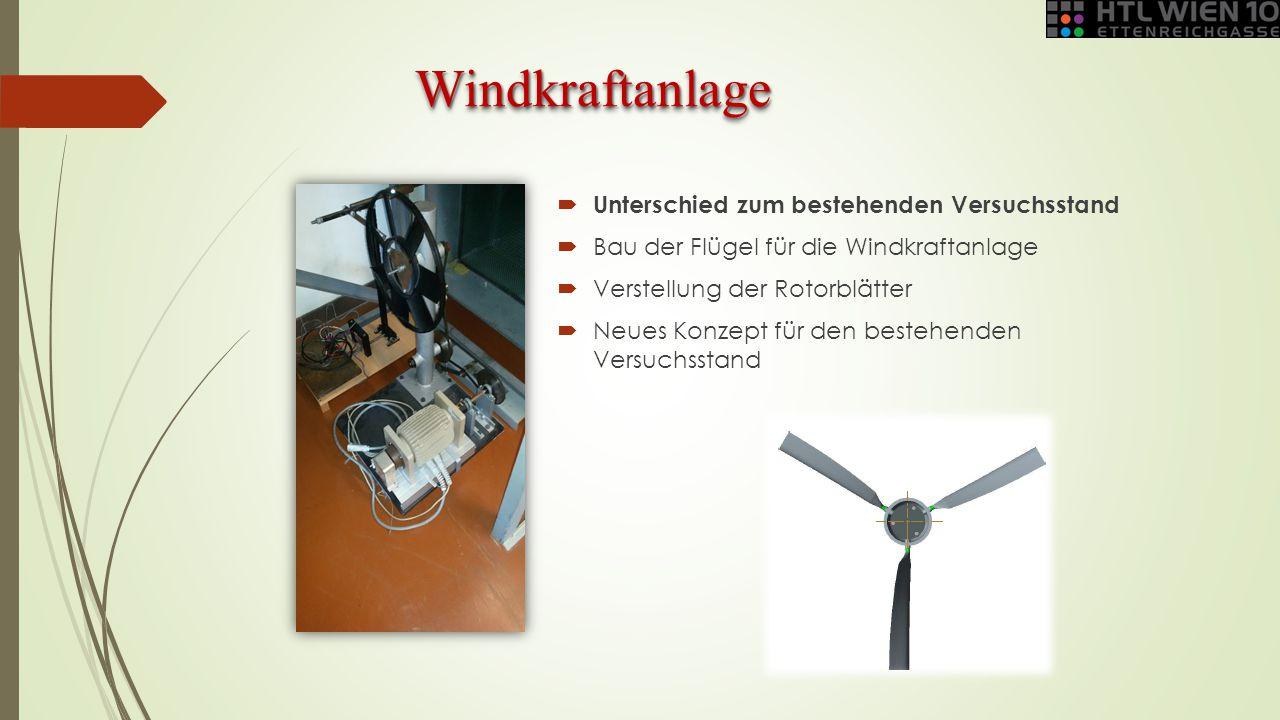 WindkraftanlageWindkraftanlage  Unterschied zum bestehenden Versuchsstand  Bau der Flügel für die Windkraftanlage  Verstellung der Rotorblätter  N