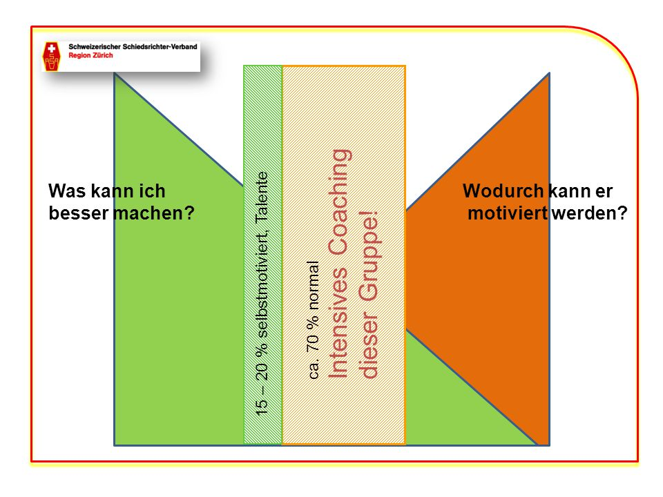 15 – 20 % selbstmotiviert, Talente ca. 70 % normal Intensives Coaching dieser Gruppe.