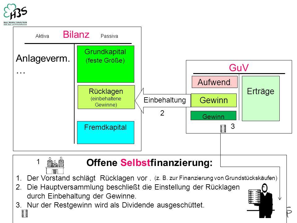 GuV 1 Erträge Aufwend. Gewinn Aktiva Bilanz Passiva Anlageverm. … Grundkapital (feste Größe) Fremdkapital Einbehaltung Offene Selbstfinanzierung: Rück