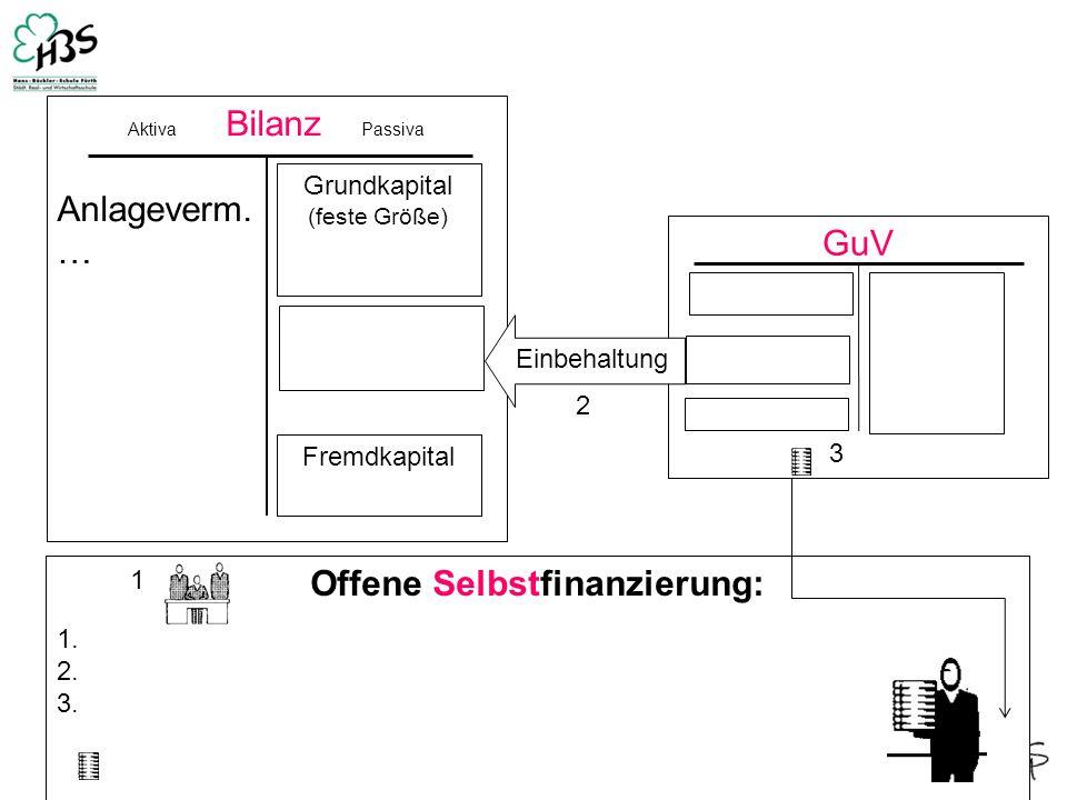 GuV 3 Aktiva Bilanz Passiva Anlageverm. … Grundkapital (feste Größe) Fremdkapital Einbehaltung Offene Selbstfinanzierung: 1. 2. 3. 1 2 3