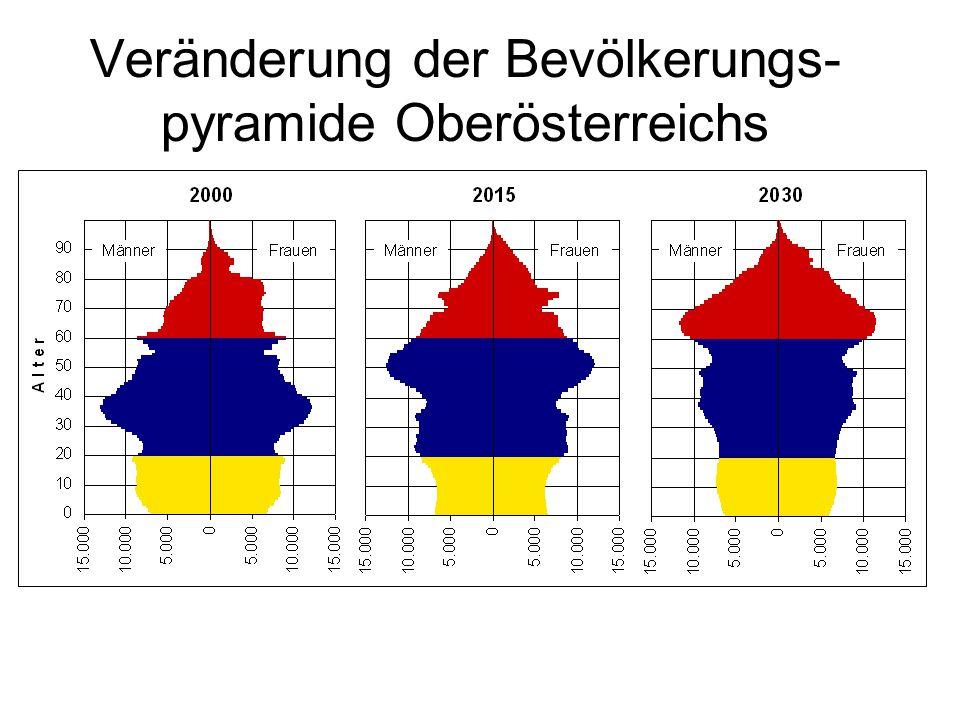 Veränderung der Bevölkerungs- pyramide Oberösterreichs