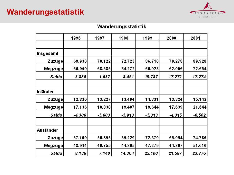 Wanderungsstatistik