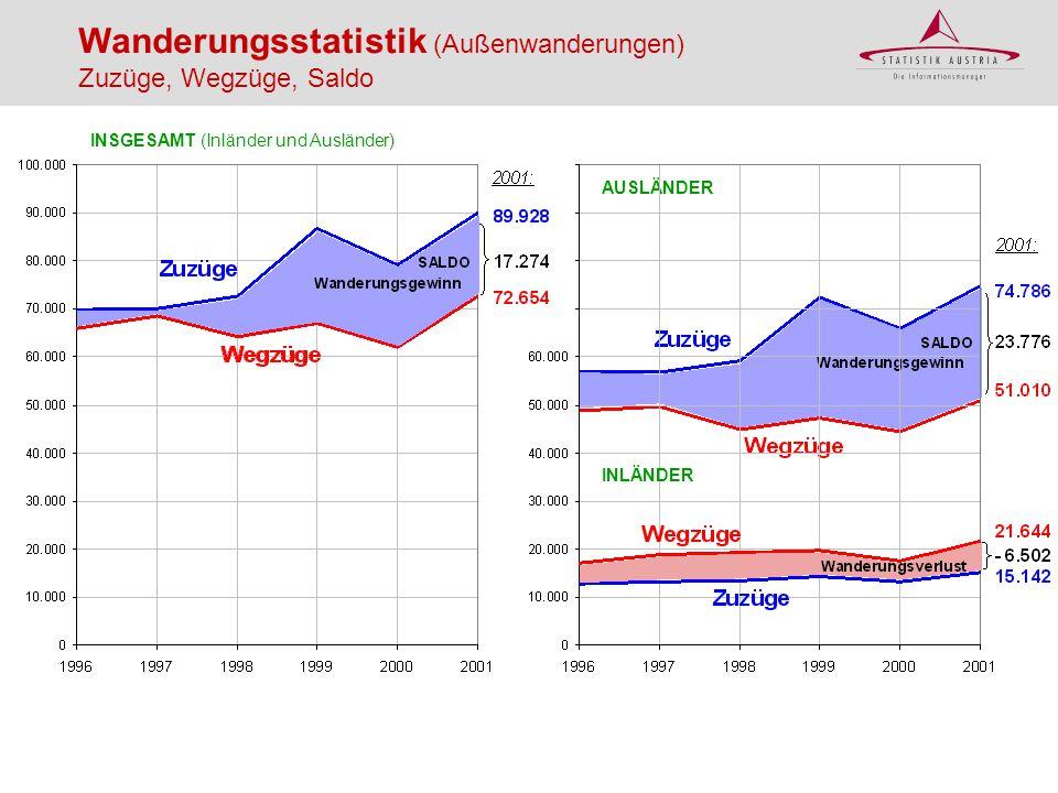 AUSLÄNDER INLÄNDER INSGESAMT (Inländer und Ausländer) Wanderungsstatistik (Außenwanderungen) Zuzüge, Wegzüge, Saldo