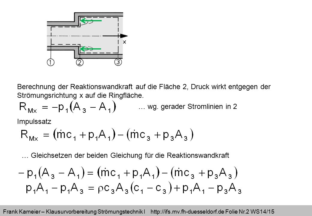 Frank Kameier – Klausurvorbereitung Strömungstechnik I http://ifs.mv.fh-duesseldorf.de Folie Nr.2 WS14/15 Berechnung der Reaktionswandkraft auf die Fl