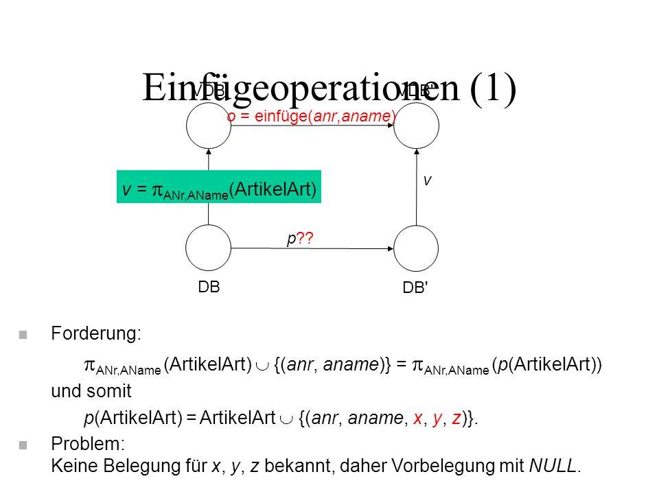 Einfügeoperationen (1) VDB VDB' DB DB' o = einfüge(anr,aname) p?? v v =  ANr,AName (ArtikelArt) n Forderung:  ANr,AName (ArtikelArt)  {(anr, aname)