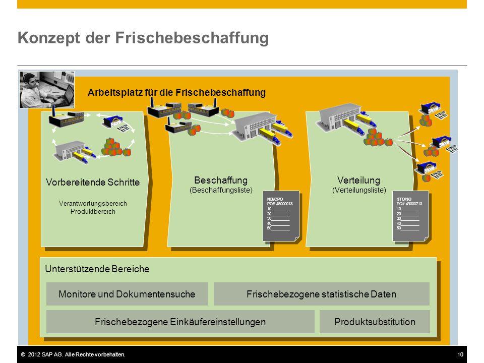 ©2012 SAP AG. Alle Rechte vorbehalten.10 © SAP 2007 / Page 10 Konzept der Frischebeschaffung Arbeitsplatz für die Frischebeschaffung Verteilung (Verte