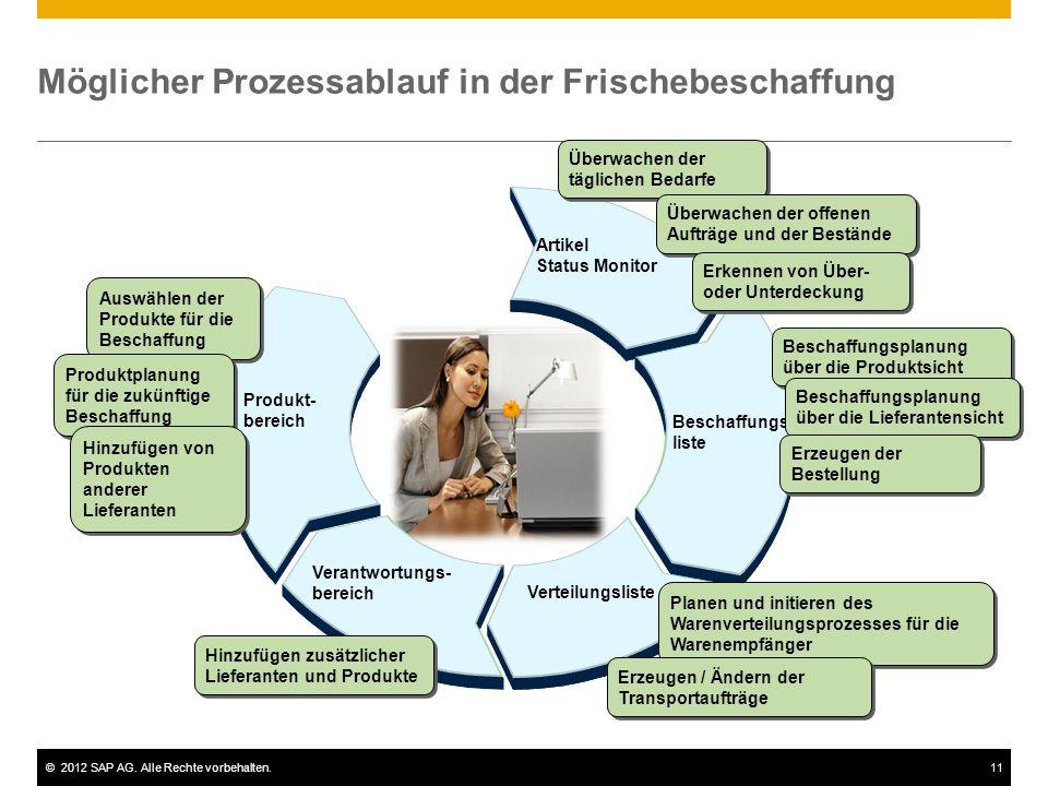 ©2012 SAP AG. Alle Rechte vorbehalten.11 Möglicher Prozessablauf in der Frischebeschaffung Artikel Status Monitor Überwachen der täglichen Bedarfe Bes