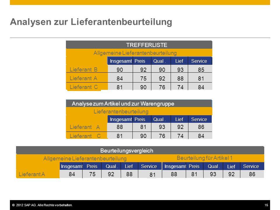©2012 SAP AG. Alle Rechte vorbehalten.15 Analysen zur Lieferantenbeurteilung Beurteilung für Artikel 1 Allgemeine Lieferantenbeurteilung 84759288 81 L