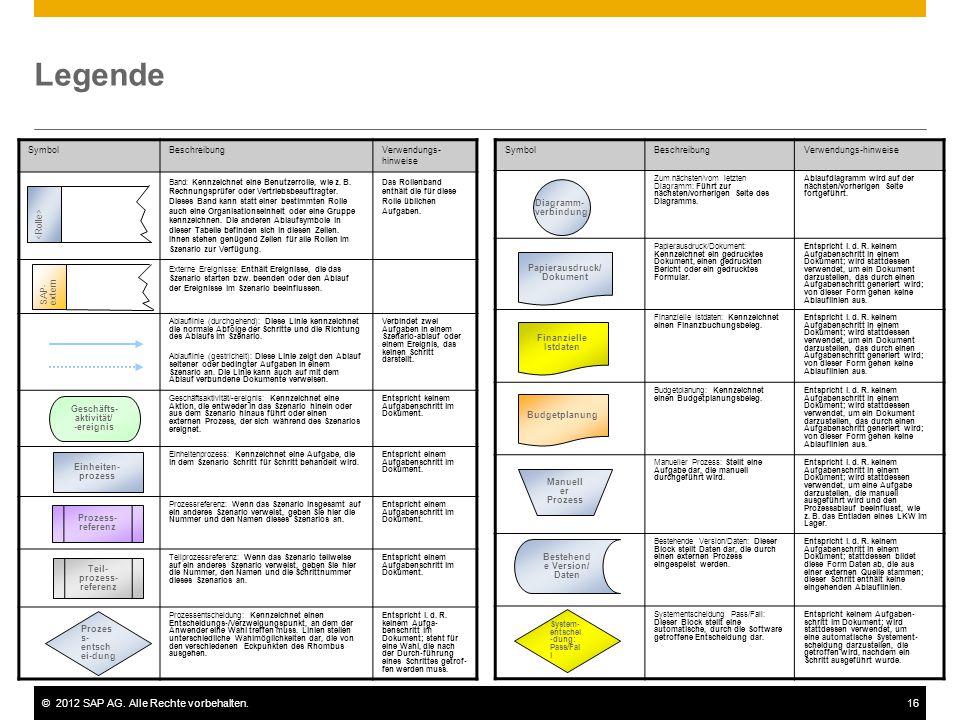 ©2012 SAP AG. Alle Rechte vorbehalten.16 Legende SymbolBeschreibungVerwendungs- hinweise Band: Kennzeichnet eine Benutzerrolle, wie z. B. Rechnungsprü