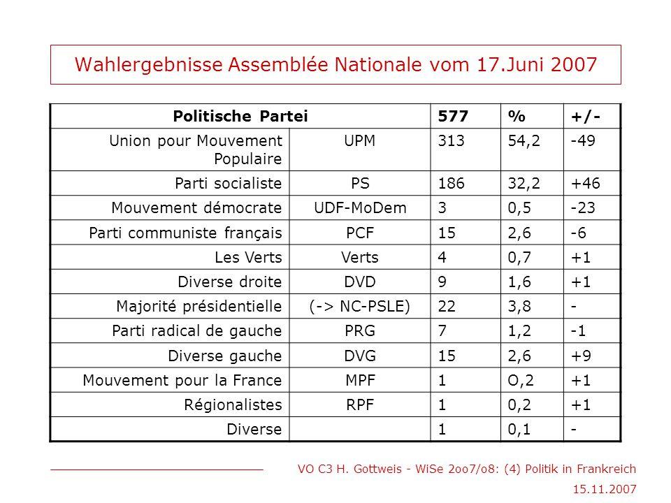 VO C3 H. Gottweis - WiSe 2oo7/o8: (4) Politik in Frankreich 15.11.2007 Wahlergebnisse Assemblée Nationale vom 17.Juni 2007 Politische Partei577%+/- Un