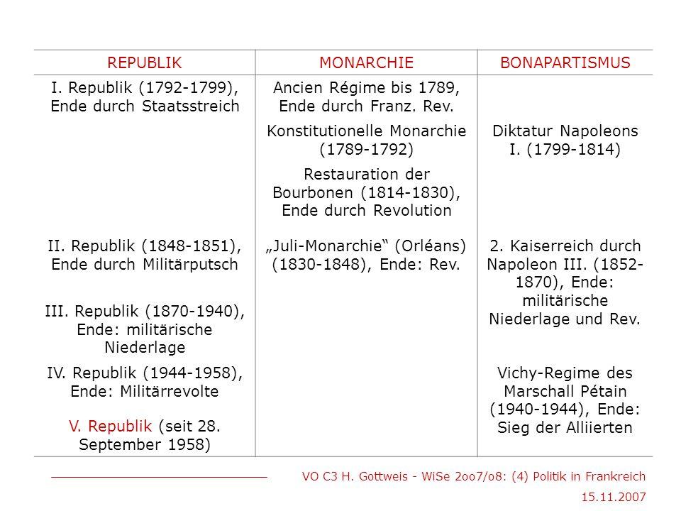 VO C3 H. Gottweis - WiSe 2oo7/o8: (4) Politik in Frankreich 15.11.2007 REPUBLIKMONARCHIEBONAPARTISMUS I. Republik (1792-1799), Ende durch Staatsstreic