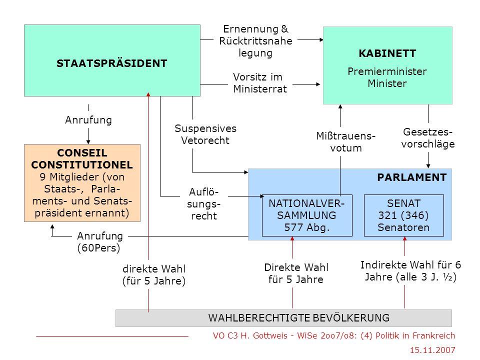 VO C3 H. Gottweis - WiSe 2oo7/o8: (4) Politik in Frankreich 15.11.2007 WAHLBERECHTIGTE BEVÖLKERUNG STAATSPRÄSIDENT PARLAMENT NATIONALVER- SAMMLUNG 577