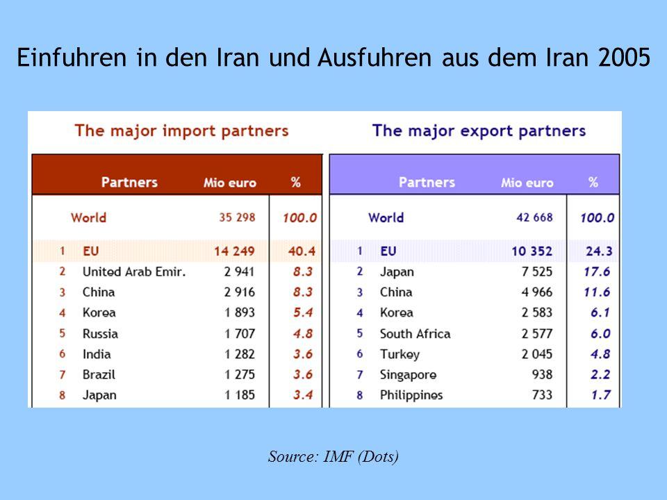 Source: IMF (Dots) Einfuhren in den Iran und Ausfuhren aus dem Iran 2005