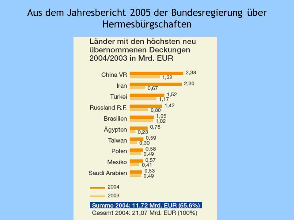 « Die Ausfuhrgewährleistungen der Bundesregierung spielten eine herausragende Rolle für den deutschen Export in den Iran; das Deckungsvolumen auf iranische Besteller wuchs im Vergleich zum Vorjahr um das knapp 3,5-fache auf rund 2,3 Milliarden EUR.