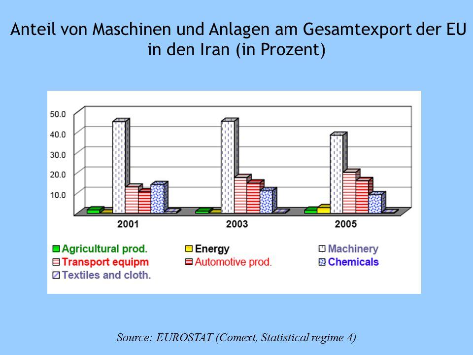 Source: EUROSTAT (Comext, Statistical regime 4) Anteil von Maschinen und Anlagen am Gesamtexport der EU in den Iran (in Prozent)