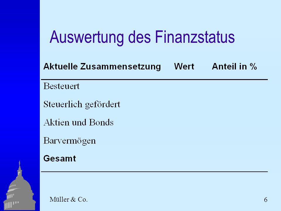 6 Müller & Co. Auswertung des Finanzstatus