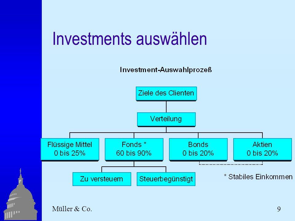 9 Müller & Co. Investments auswählen