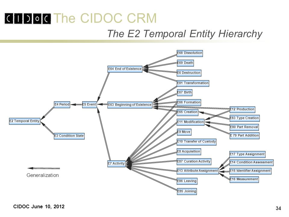 The CIDOC CRM CIDOC June 10, 2012 34 The E2 Temporal Entity Hierarchy E2 Temporal Entity E5 Event E63 Beginning of Existence E7 Activity E69 Death E6 Destruction E87 Curation Activity E83 Type Creation E13 Attribute Assignment E86 Leaving E80 Part Removal E 79 Part Addition Generalization E64 End of Existence E10 Transfer of Custody E15 Identifier Assignment E4 Period E3 Condition State E68 Dissolution E81 Transformation E67 Birth E66 Formation E65 Creation E11 Modification E9 Move E8 Acquisition E85 Joining E12 Production E17 Type Assignment E14 Condition Assessment E16 Measurement