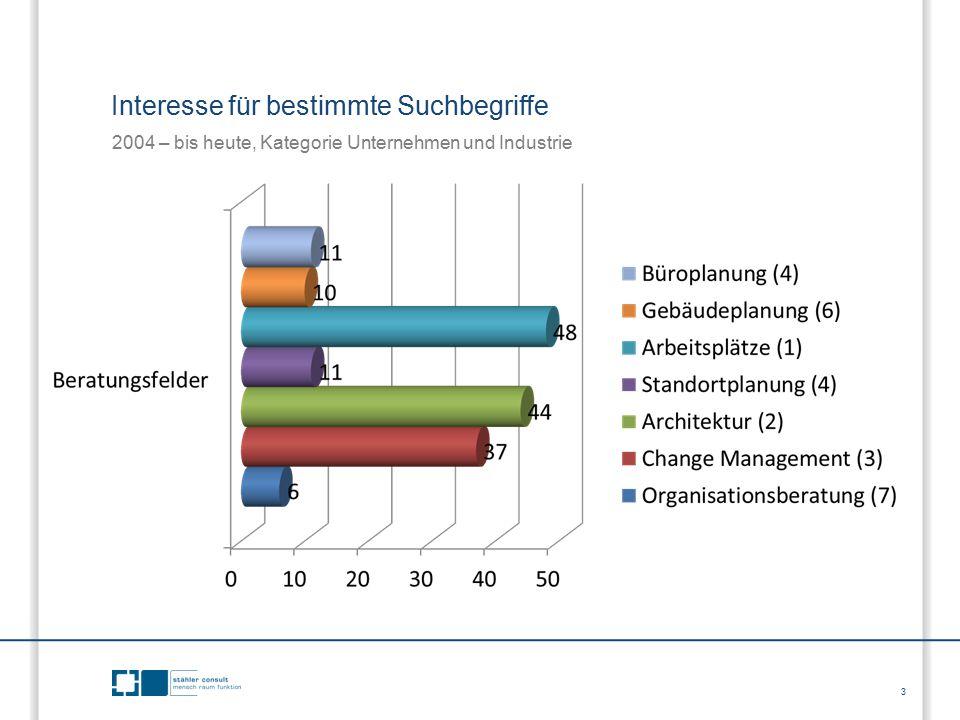 3 Interesse für bestimmte Suchbegriffe 2004 – bis heute, Kategorie Unternehmen und Industrie
