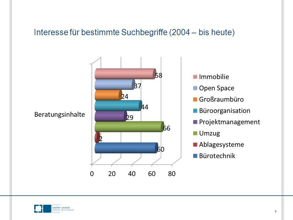 5 Interesse für bestimmte Suchbegriffe (2004 – bis heute)