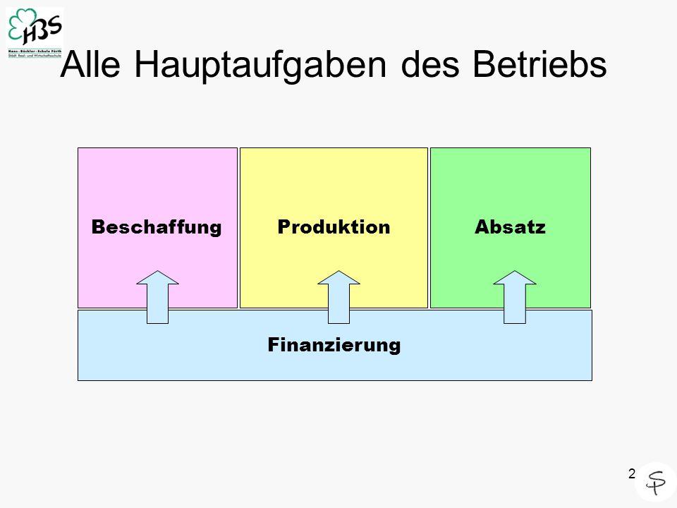 2 Alle Hauptaufgaben des Betriebs Finanzierung BeschaffungProduktionAbsatz