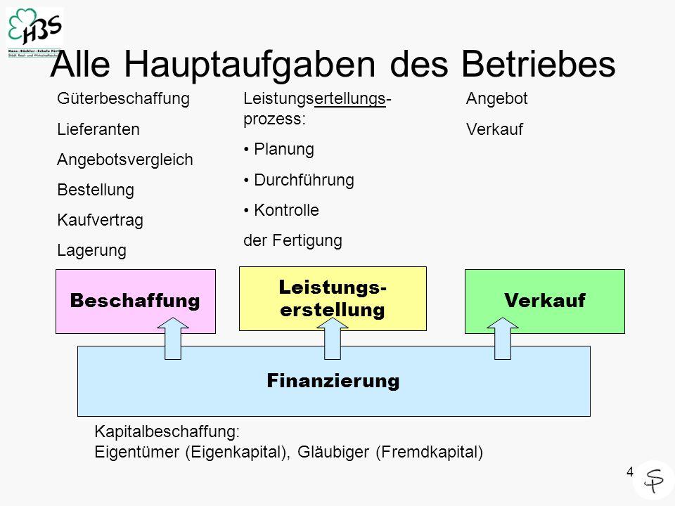 4 Alle Hauptaufgaben des Betriebes Finanzierung Beschaffung Leistungs- erstellung Verkauf Kapitalbeschaffung: Eigentümer (Eigenkapital), Gläubiger (Fr