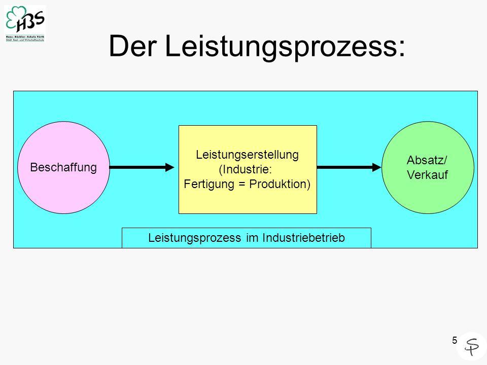 5 Der Leistungsprozess: Beschaffung Absatz/ Verkauf Leistungserstellung (Industrie: Fertigung = Produktion) Leistungsprozess im Industriebetrieb