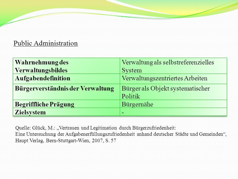 """Public Administration Quelle: Glück, M.: """"Vertrauen und Legitimation durch Bürgerzufriedenheit: Eine Untersuchung der Aufgabenerfüllungszufriedenheit anhand deutscher Städte und Gemeinden , Haupt Verlag, Bern-Stuttgart-Wien, 2007, S."""