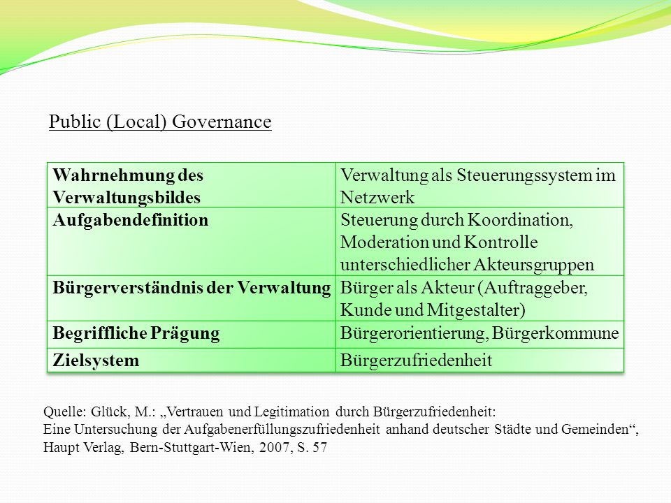 """Public (Local) Governance Quelle: Glück, M.: """"Vertrauen und Legitimation durch Bürgerzufriedenheit: Eine Untersuchung der Aufgabenerfüllungszufriedenheit anhand deutscher Städte und Gemeinden , Haupt Verlag, Bern-Stuttgart-Wien, 2007, S."""