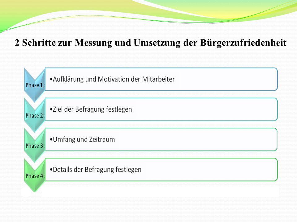 2 Schritte zur Messung und Umsetzung der Bürgerzufriedenheit