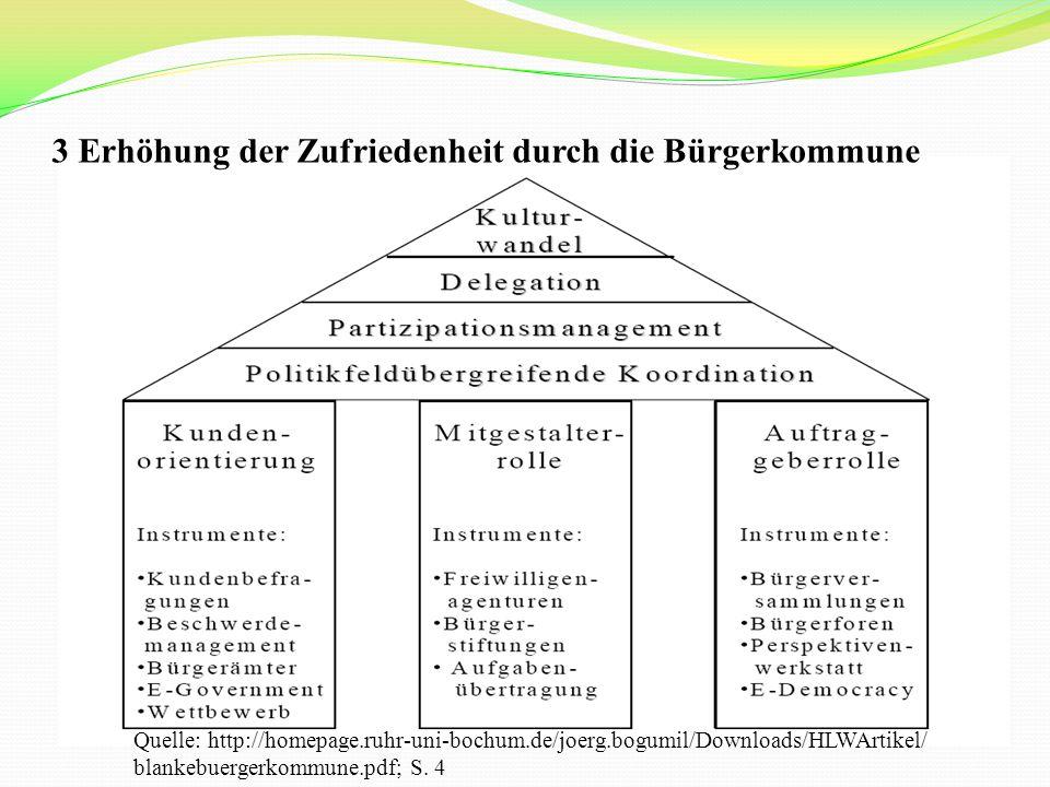 3 Erhöhung der Zufriedenheit durch die Bürgerkommune Quelle: http://homepage.ruhr-uni-bochum.de/joerg.bogumil/Downloads/HLWArtikel/ blankebuergerkommune.pdf; S.