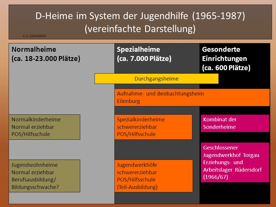 Kurze Geschichte der Durchgangsheime (I) C.S.