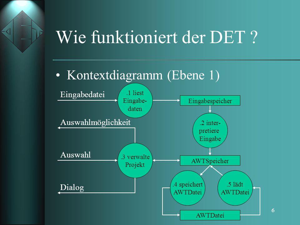 6 Wie funktioniert der DET ? Kontextdiagramm (Ebene 1).2 inter- pretiere Eingabe AWTSpeicher AWTDatei.4 speichert AWTDatei.5 lädt AWTDatei.3 verwalte