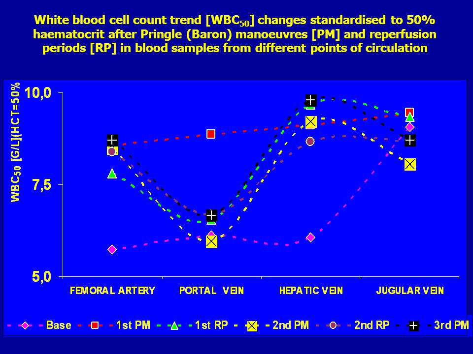 White blood cell count trend [WBC 50 ] changes standardised to 50% haematocrit after Pringle (Baron) manoeuvres [PM] and reperfusion periods [RP] in blood samples from different points of circulation