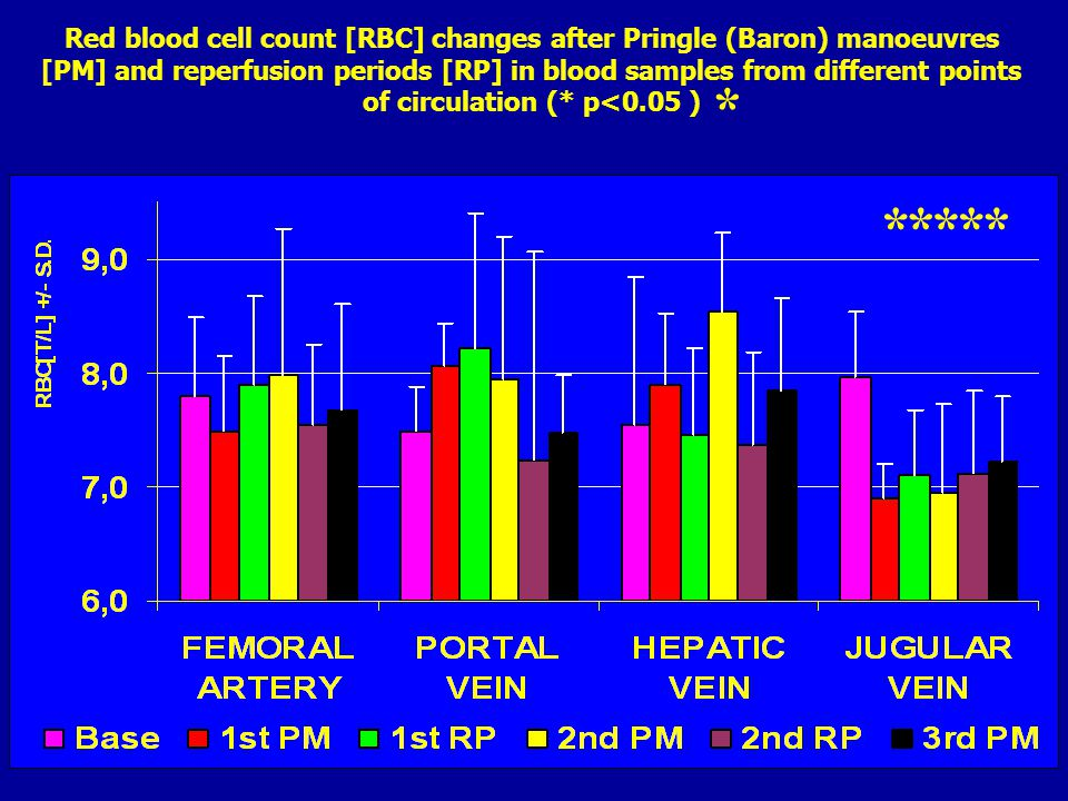 Haematocrit value [HCT] changes after Pringle (Baron) manoeuvres [PM] and reperfusion periods [RP] in blood samples from different points of circulation ( *p<0.05 ) 1st PM2nd PM3rd PM 1st RP2nd RP ** * * *