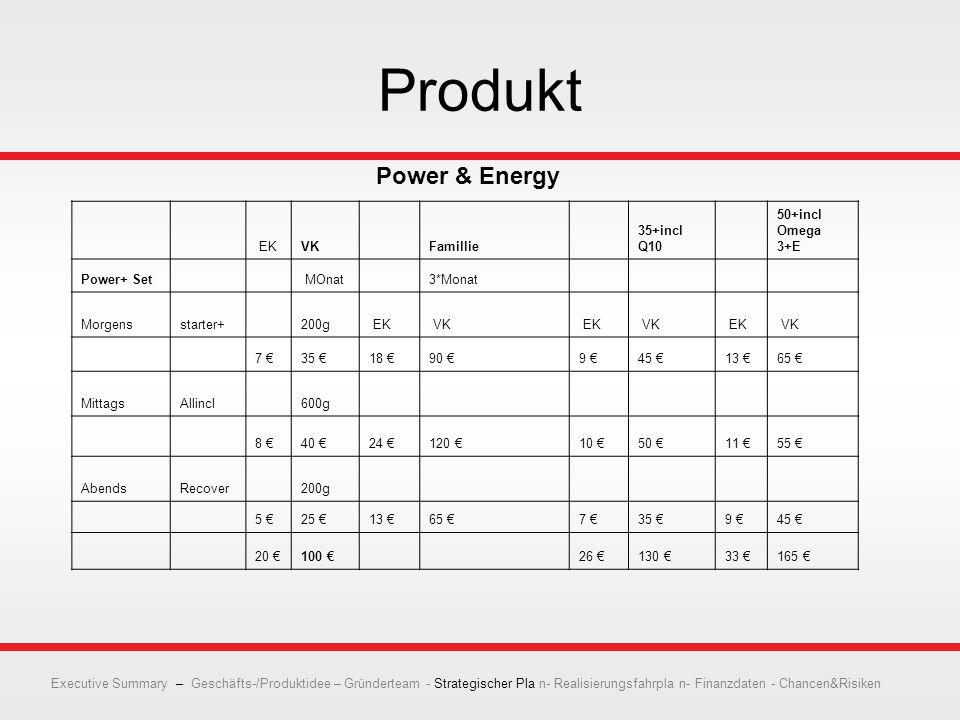 Produkt EKVK Famillie 35+incl Q10 50+incl Omega 3+E Power+ Set MOnat 3*Monat Morgensstarter+ 200g EK VK EK VK EK VK 7 €35 €18 €90 €9 €45 €13 €65 € MittagsAllincl 600g 8 €40 €24 €120 €10 €50 €11 €55 € AbendsRecover 200g 5 €25 €13 €65 €7 €35 €9 €45 € 20 €100 € 26 €130 €33 €165 € Power & Energy Executive Summary – Geschäfts-/Produktidee – Gründerteam - Strategischer Pla n- Realisierungsfahrpla n- Finanzdaten - Chancen&Risiken
