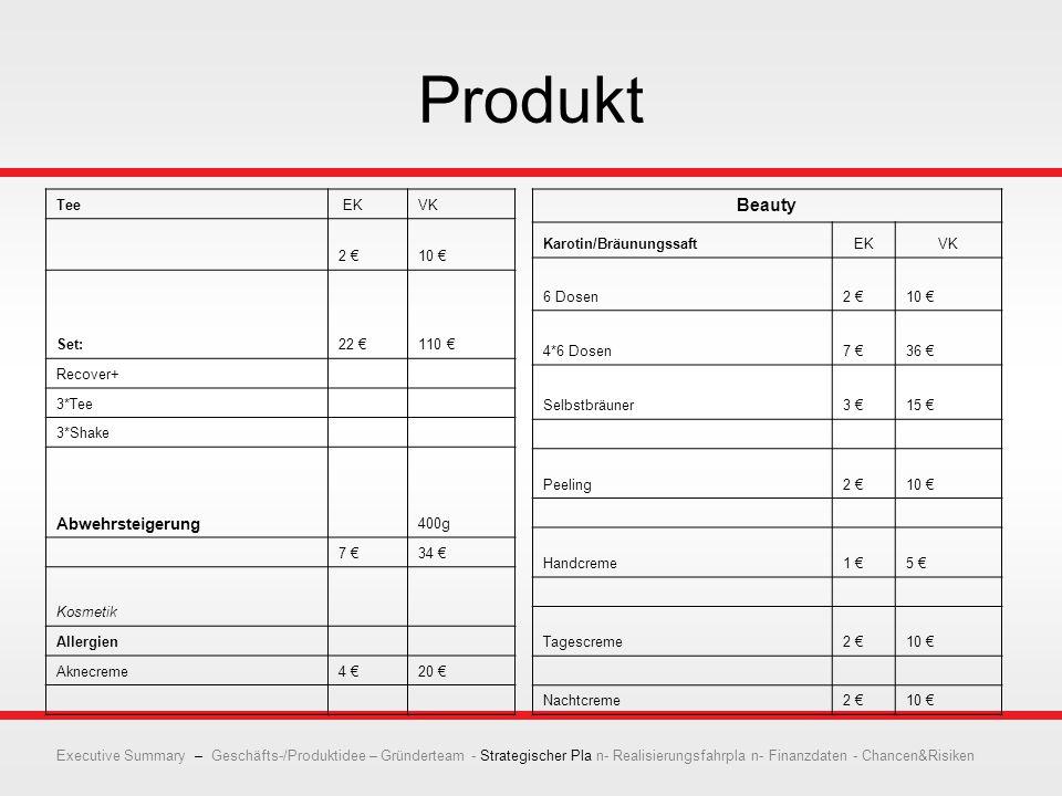 Produkt Tee EKVK 2 €10 € Set:22 €110 € Recover+ 3*Tee 3*Shake Abwehrsteigerung 400g 7 €34 € Kosmetik Allergien Aknecreme4 €20 € Beauty Karotin/BräunungssaftEKVK 6 Dosen2 €10 € 4*6 Dosen7 €36 € Selbstbräuner3 €15 € Peeling2 €10 € Handcreme1 €5 € Tagescreme2 €10 € Nachtcreme2 €10 € Executive Summary – Geschäfts-/Produktidee – Gründerteam - Strategischer Pla n- Realisierungsfahrpla n- Finanzdaten - Chancen&Risiken