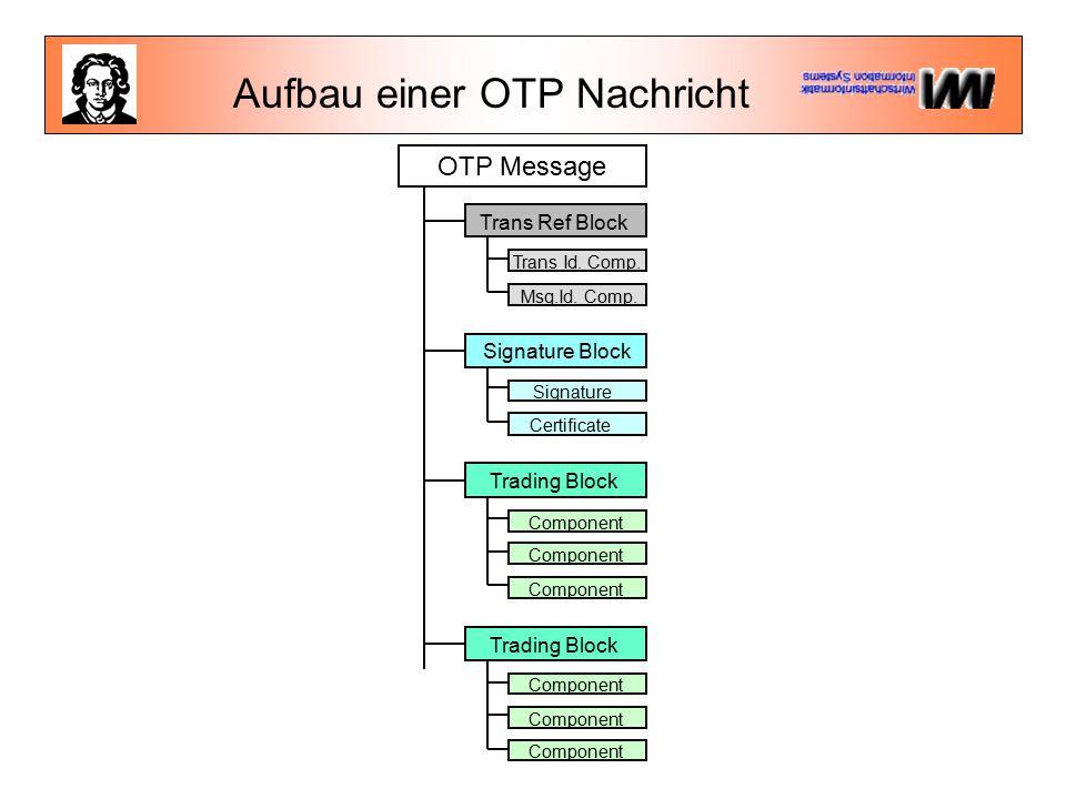 Aufbau einer OTP Nachricht OTP Message Trans Ref Block Trans Id.