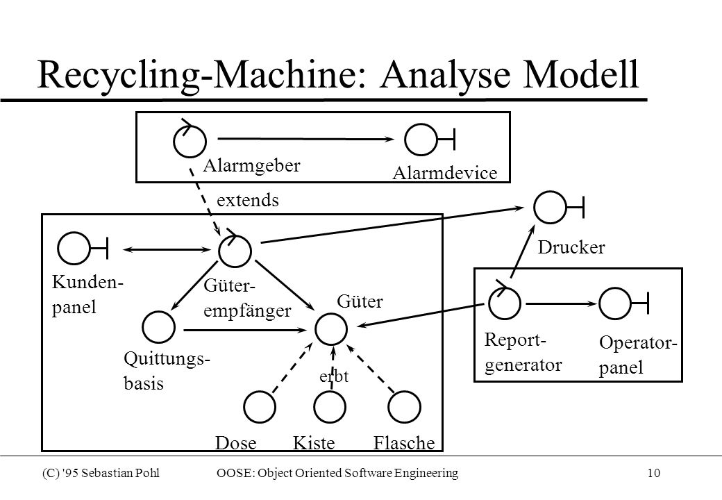 (C) '95 Sebastian Pohl OOSE: Object Oriented Software Engineering10 Recycling-Machine: Analyse Modell Alarmgeber Alarmdevice Güter Kunden- panel Quitt
