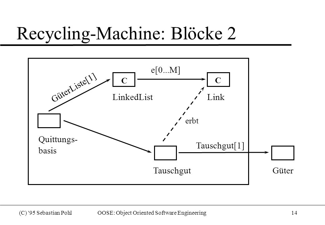 (C) '95 Sebastian Pohl OOSE: Object Oriented Software Engineering14 Recycling-Machine: Blöcke 2 Quittungs- basis LinkedListLink TauschgutGüter e[0...M