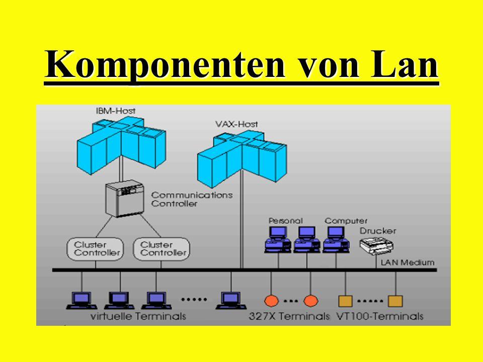 Vorteile von Lokalen Netzen ! Gemeinsame Nutzung von Faxgeräten, Druckern und von Anwendungssoftware. Verbesserte Datensicherheit, durch z.B. Unterbre