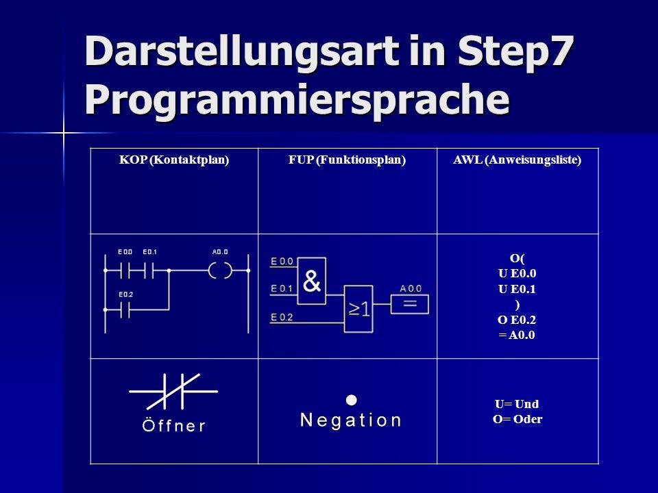 Darstellungsart in Step7 Programmiersprache KOP (Kontaktplan)FUP (Funktionsplan)AWL (Anweisungsliste) O( U E0.0 U E0.1 ) O E0.2 = A0.0 U= Und O= Oder