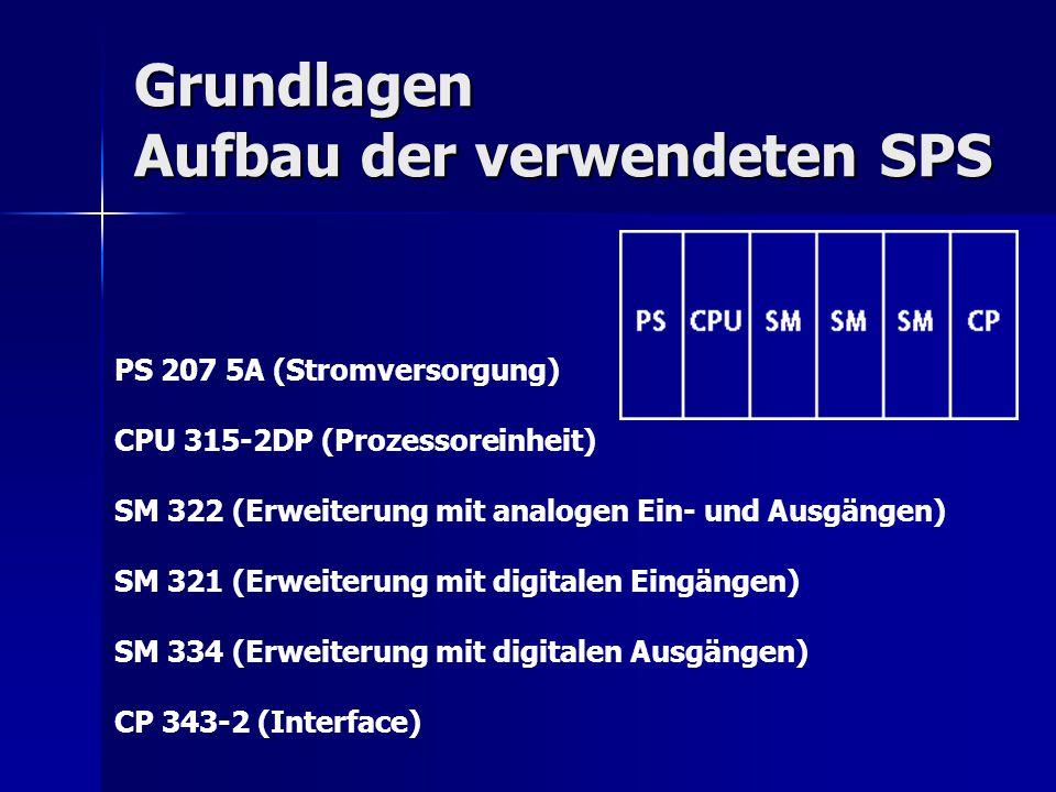 Grundlagen Aufbau der verwendeten SPS PS 207 5A (Stromversorgung) CPU 315-2DP (Prozessoreinheit) SM 322 (Erweiterung mit analogen Ein- und Ausgängen)